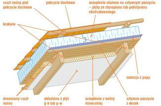 Ocieplenie dachu, gdy poddasze jest użytkowe. Materiał izolacyjny ułożony pod pokryciem, na sztywnym poszyciu
