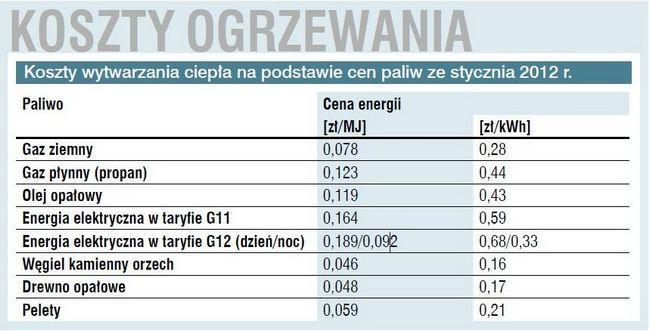 Ceny paliw i energii elektrycznej w 201