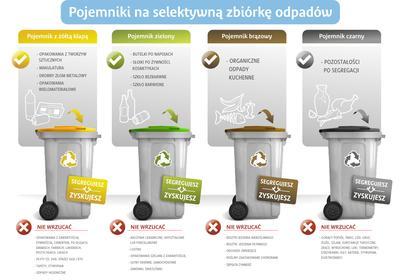 Segregowanie odpadów w Opolu. Poznaj zasady selektywnej zbiórki odpadów na Opolszczyźnie
