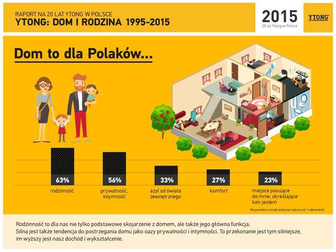 Czym jest dom dla Polaków