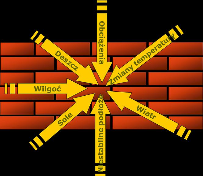 Uszkodzenia ścian zewnętrznych